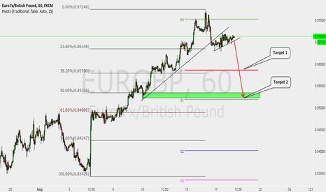 EURGBP: EURGBP break of trendline to enter short