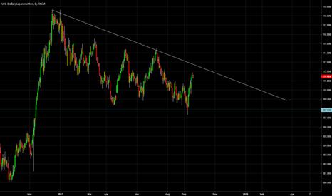 USDJPY: UJ M formation, and Downward trend