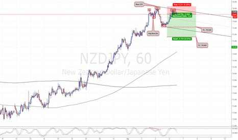 NZDJPY: Bear 123 - 1HR TF - Short-term correction?
