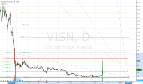 VISN: Visualize it part 2