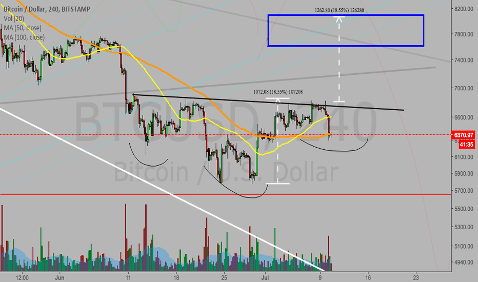 BTCUSD: Bitcoin inverse head and shoulders?