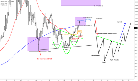 BTCUSD: Bitcoin - $10000 Psychological Level Can Be Reached Soon