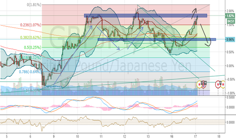 GBPJPY: Breakthru or go down to form another shoulder ?