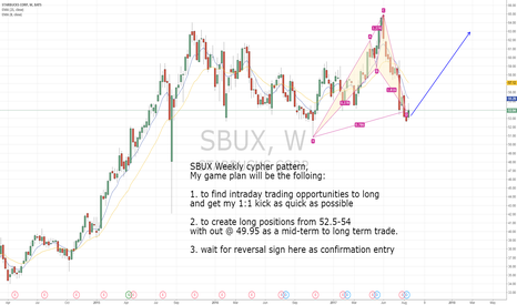 SBUX: SBUX bullish Cyper pattern with an inside day breakout.