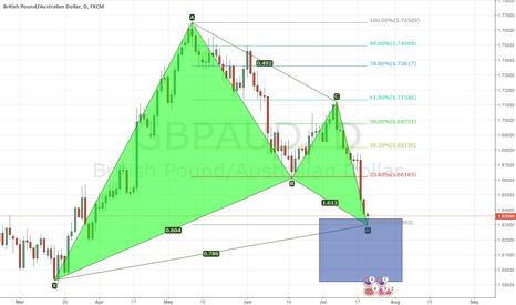 GBPAUD: Trading Idea GBPAUD