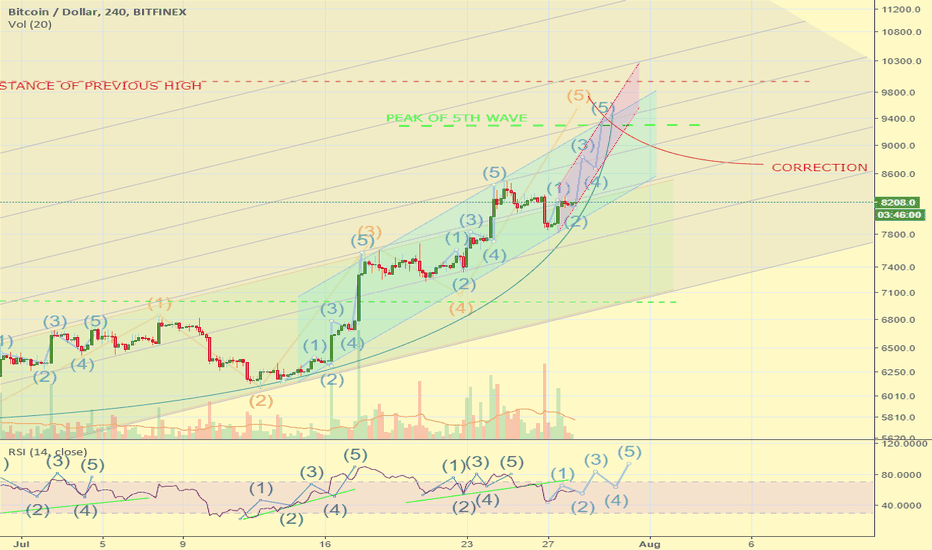 BTCUSD: Pt3. The beginning of last 5 wave up to previous highs.