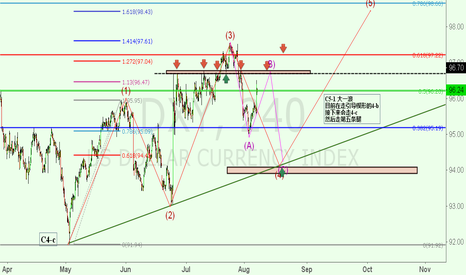 DXY: DXY COMPLETE WAVE4 -C. NOW IS C5-1