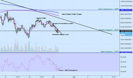 BTCUSDT: Bitcoin :- 4hr Chart Analysis