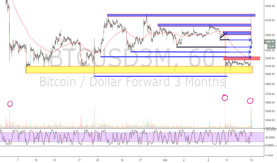 BTCUSD3M: BTC Bitcoin meltup explained