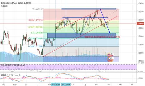 GBPUSD: GBP-USD w trendzie spadkowym