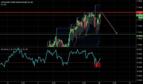 USDHKD: USD/HKD