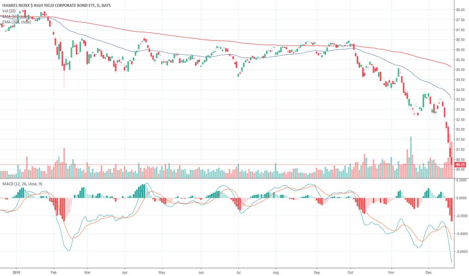 HYG: Junk Bonds - Deteriorating Technicals - #Stocks #Bonds #Markets