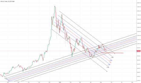 BTCUSD: Down against Up.Two Channel fight.