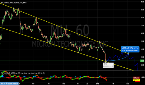 MU: Micron in a channel on 60m chart, short term bounce?