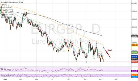 EURGBP: CORRECTION BEFORE AN IMPULSE
