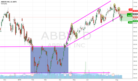 ABBV: Bearish Outlook on ABBV