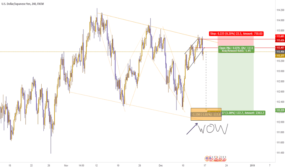 USDJPY: Thank the lord before you place the trade.
