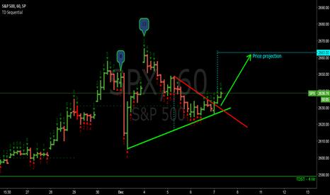 SPX: Price projection - 2663 SPX