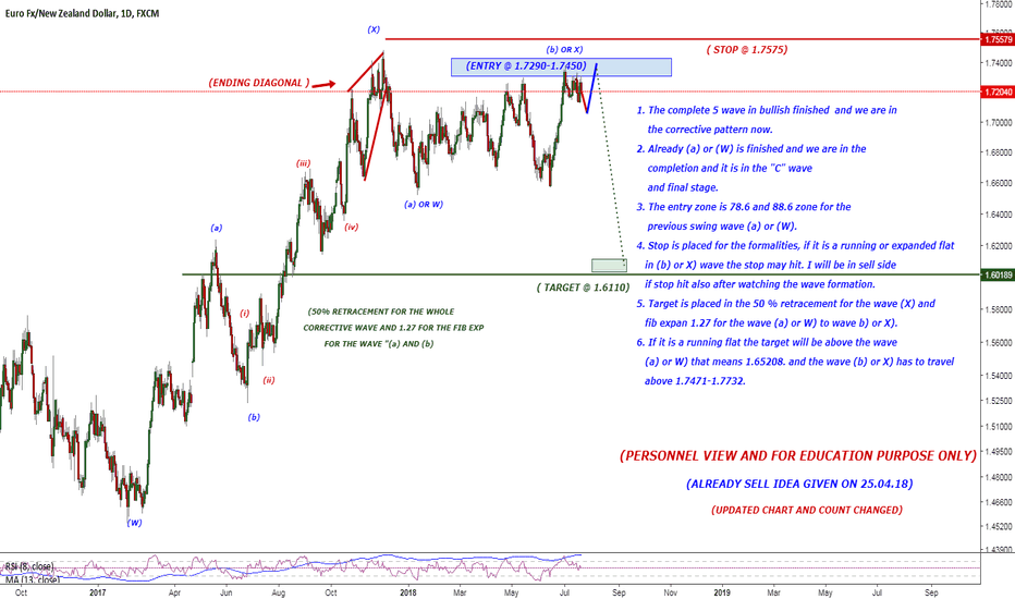 EURNZD: UPDATED CHART SWING TRADE FOR EUR/NZD