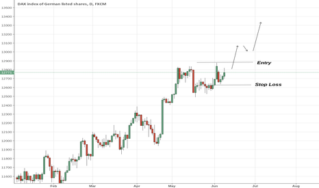 GER30: GER30 Follow the Trend