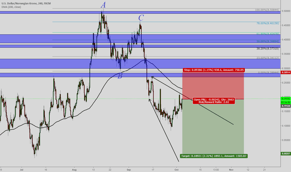 USDNOK: USDNOK setup for short position