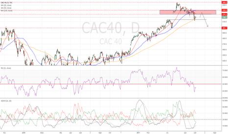 CAC40: #SwingTrading : Un rebond pour mieux vendre ? #CAC40