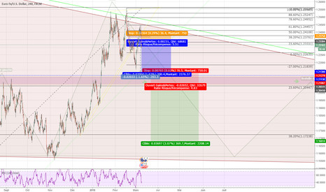 EURUSD: QuickTrade from first analyst