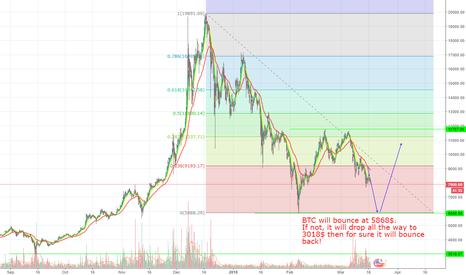 BTCUSD: BTC-USD Bull or Bear??