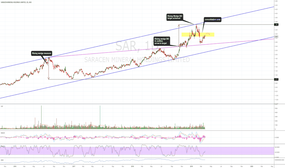 SAR Stock Price and Chart — ASX:SAR — TradingView