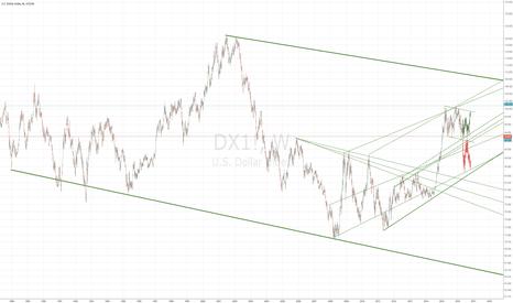DX1!: US Dollar 30 Years