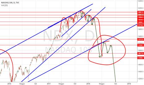 NDX: Il TESTA SPALLE DEL NASDAQ