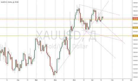 XAUUSD: Gold продажи