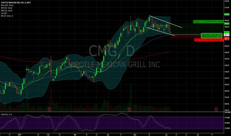 CMG: $CMG
