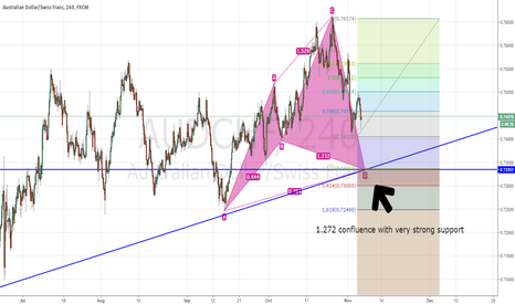 AUDCHF: AUDCHF cypher pattern + very strong support