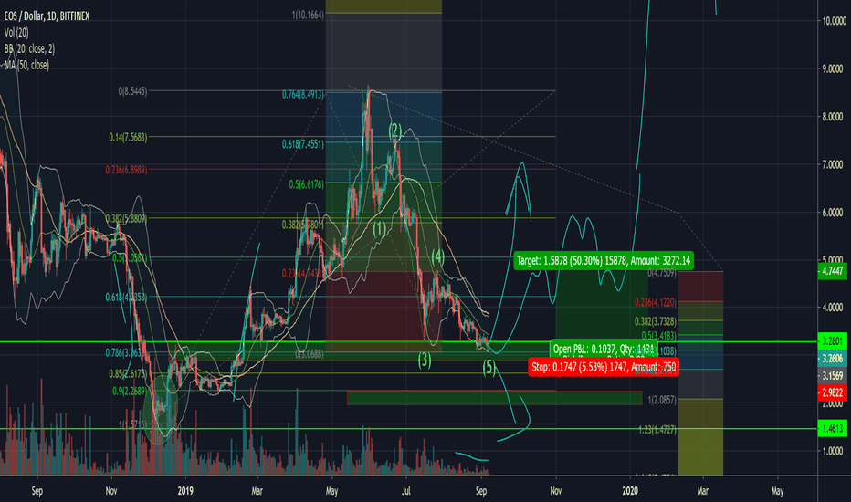 EOSUSD Charts and Quotes — TradingView