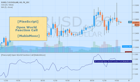 EURUSD: [Pinescript] Open World Function Call [MakisMooz]