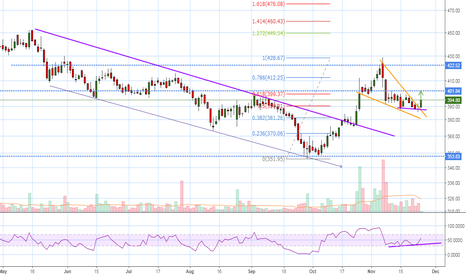 CASTROLIND: Falling wedge breakout with positive divergent....