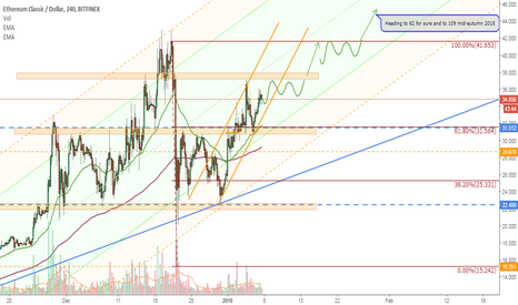 ETCUSD: ETC/USD support and resistance