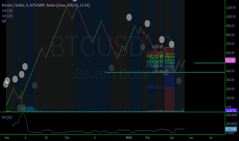 BTCUSD: From the moon