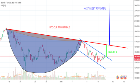 BTCUSD: BTC Cup and Handle