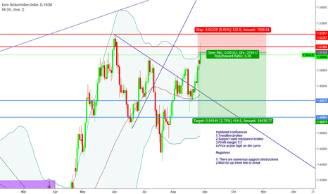 "EURAUD: ""trade what you see not what you think"" Bearish Sentiment"