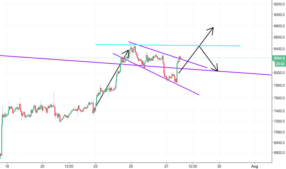 BTCUSD: Break out of wedge confirmed, next stop 8500