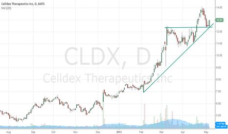 CLDX: CLDX