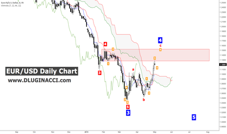 EURUSD: EUR/USD - Bears Get Ready