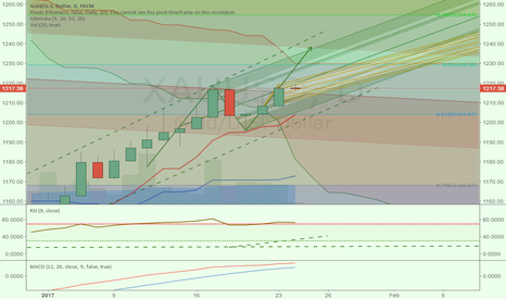 XAUUSD: XAUUSD for next move up