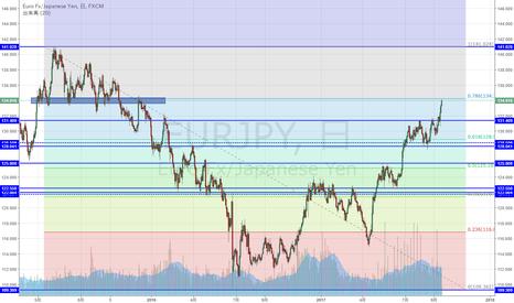 EURJPY: EUR/JPY 下落78.6%戻し付近まで上昇