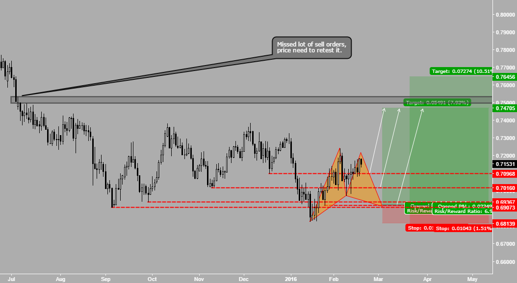 AUDUSD - Heading to 0.7450-7650 zone