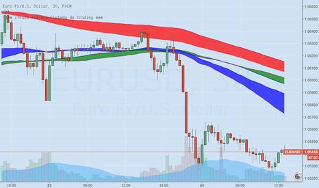 EURUSD:  Em baixa, EURUSD tem resistência principal em 1.0615.