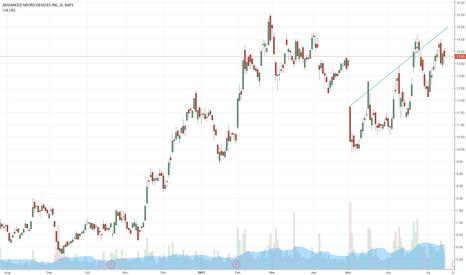 """AMD: """"AMD"""" Long Position Pre-Earnings"""