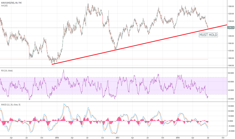 GOLD: GOLD MUST HOLD